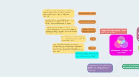 Mind Map: Elementos Sociales del Desarrollo