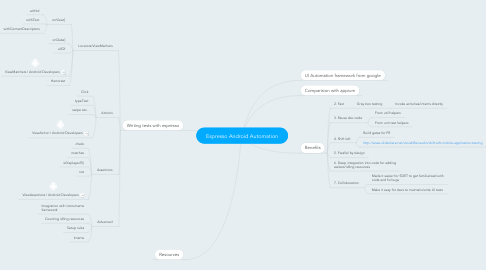 Mind Map: Espresso Android Automation