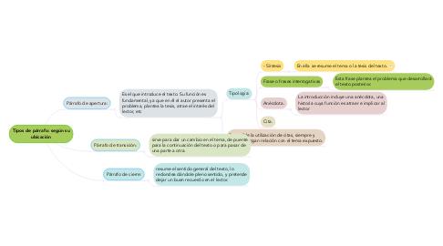 Mind Map: Tipos de párrafo: según su ubicación