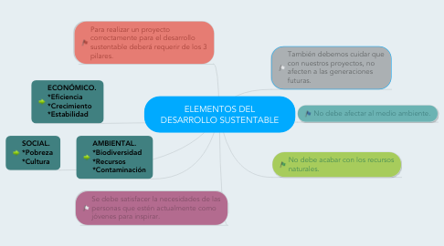 Mind Map: ELEMENTOS DEL DESARROLLO SUSTENTABLE