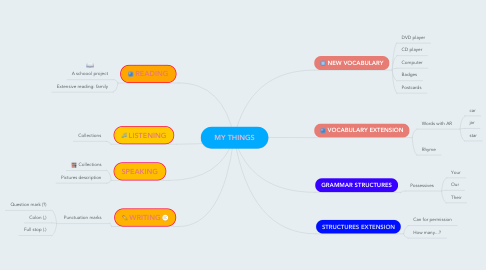 Mind Map: MY THINGS