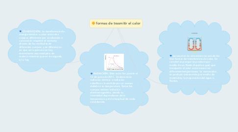 Mind Map: formas de trasmitir el calor