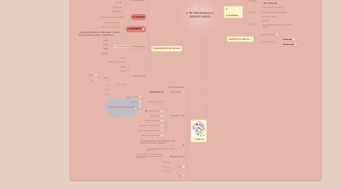 Mind Map: HIPERMEDIJA U OBRAZOVANJU