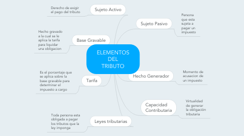 Mind Map: ELEMENTOS DEL TRIBUTO