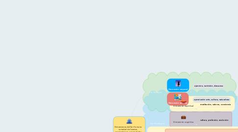 Mind Map: Dimensiones del Ser Humano variedad de facetas, características, propiedades