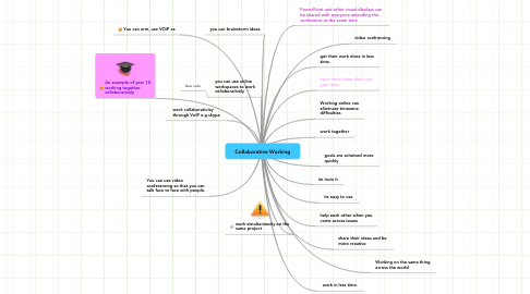 Mind Map: Collaborative Working