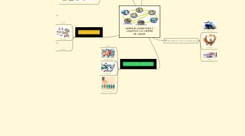 Mind Map: VENTAJA COMPETITIVA Y LOGÍSTICA. LA CADENA DE VALOR