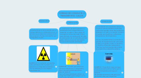 Mind Map: FORMAS DE CONDUCIR O TRANSMITIR EL CALOR.