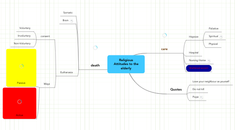 Mind Map: Religious