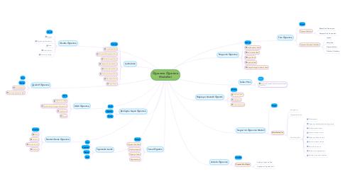 Mind Map: Öğrenme Öğretme Modelleri
