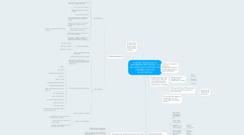 Mind Map: FUENTES TEÓRICAS DE LA ENFERMERÍA PROFESIONAL. SU INFLUENCIA EN LA ATENCIÓN AL HOMBRE COMO SER BIOSICOSOCIAL