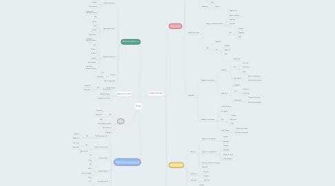 Mind Map: Brás