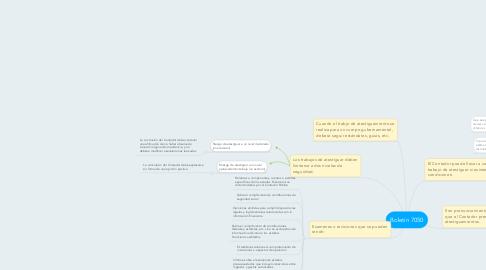 Mind Map: Boletín 7050
