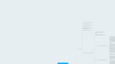 Mind Map: Fórmula de Lançamento