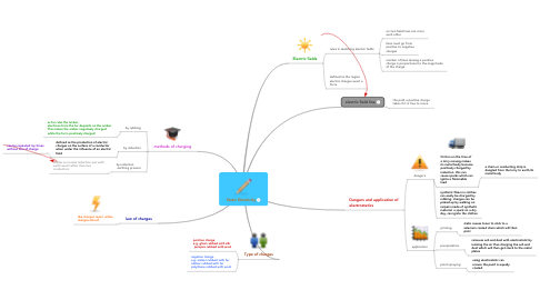 Mind Map: Static Electricity