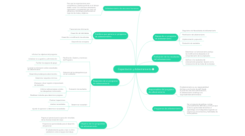 Mind Map: Capacitación y Adiestramiento