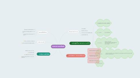 Mind Map: การตรวจร่างกายเบื้องต้น