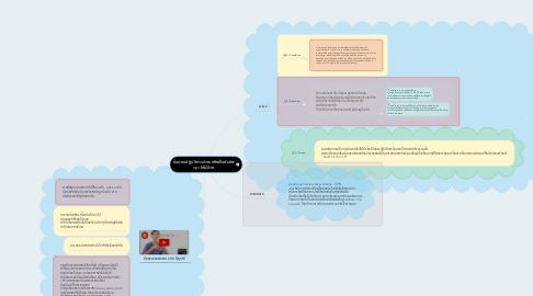 Mind Map: ขั้นตอนปฏิบัติการช่วยเหลือฟื้นคืนชีพ cpr ให้ผู้ป่วย