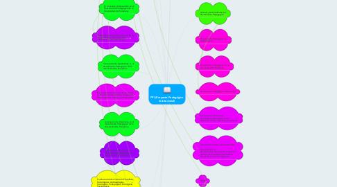 Mind Map: PPI (Proyecto Pedagógico Institucional)