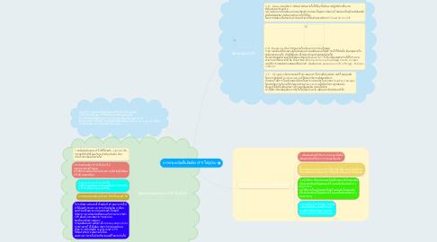Mind Map: การช่วยเหลือฟื้นคืนชีพ CPR ให้ผู้ป่วย