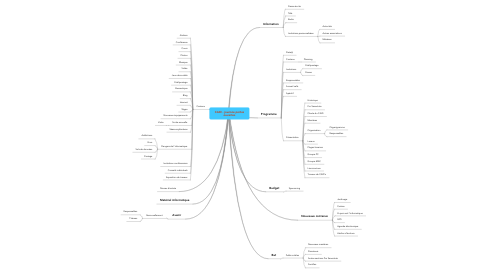 Mind Map: CAID - journée portes ouvertes