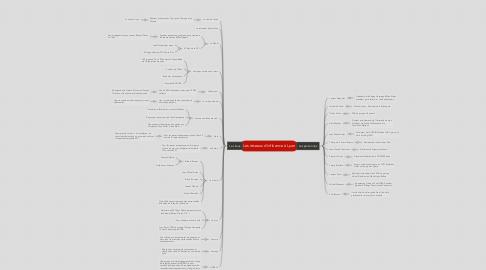 Mind Map: Les réseaux d'influence à Lyon