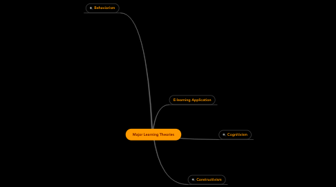 Mind Map: Major Learning Theories