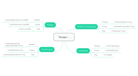 Mind Map: Tenses
