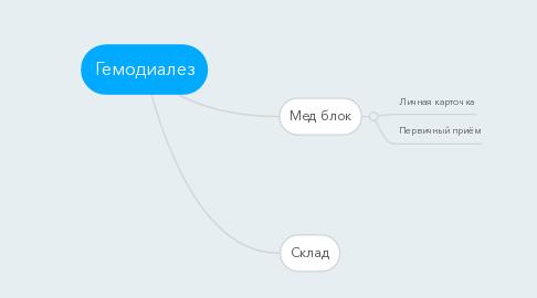 Mind Map: Гемодиалез