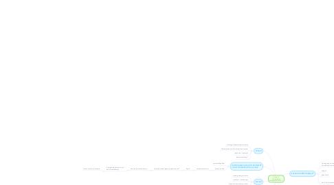 Mind Map: Groep G:  Voorbereiding Intakegesprek casus A.