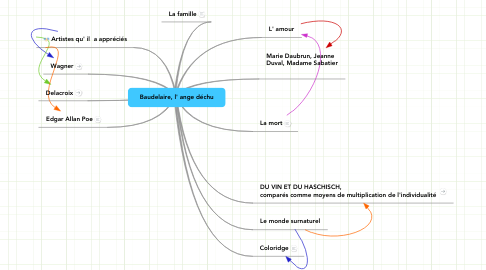 Mind Map: Baudelaire, l