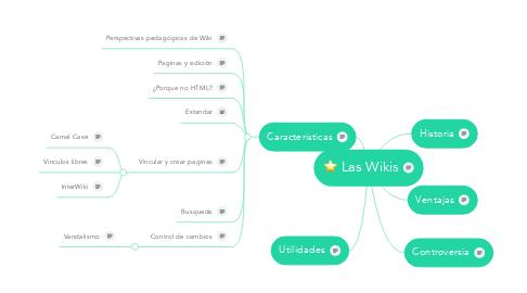 Mind Map: Las Wikis