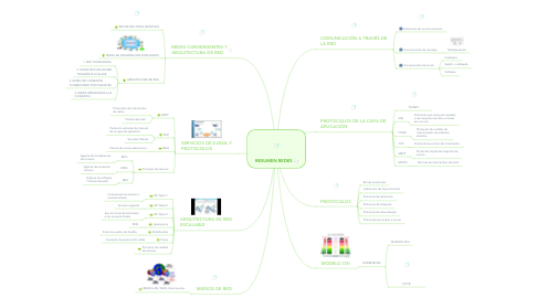 Mind Map: RESUMEN REDES