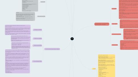 Mind Map: IDE