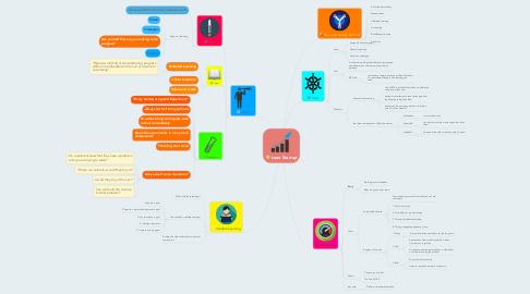 Mind Map: Lean Startup