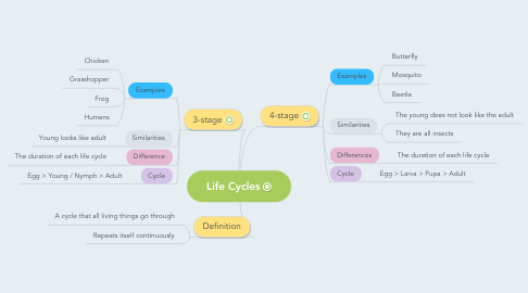 Mind Map: Life Cycles