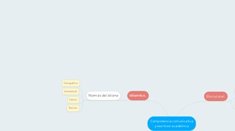 Mind Map: Competencia comunicativa y escritura académica