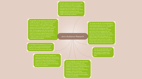 Mind Map: Juno Audience Research