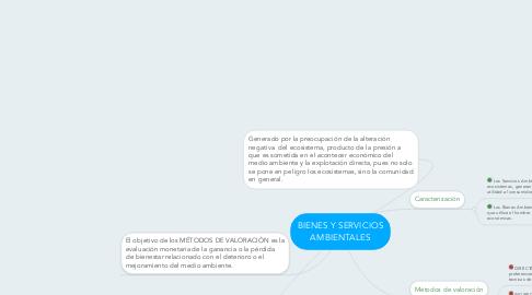 Mind Map: BIENES Y SERVICIOS AMBIENTALES