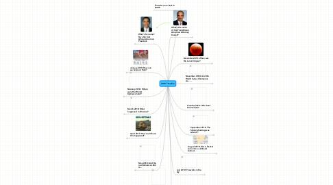 Mind Map: 2010 Timeline