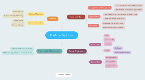 Mind Map: RideSmart Equipment
