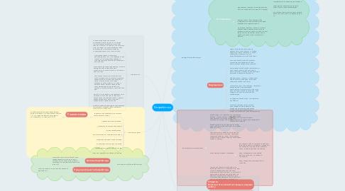 Mind Map: Безработица