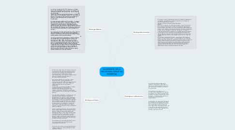 Mind Map: NACIMIENTO DE LA PSICOLOGIA CIENTIFICA MODERNA