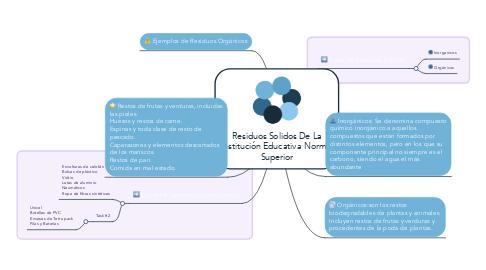 Mind Map: Residuos Solidos De La Institución Educativa Normal Superior