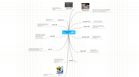 Mind Map: History Timeline (2010)