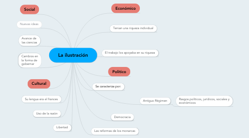Mind Map: La ilustración