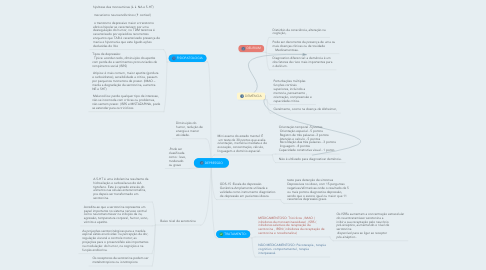 Mind Map: DEPRESSÃO