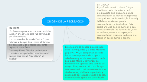 Mind Map: ORIGEN DE LA RECREACION
