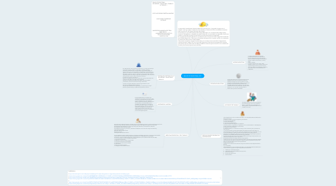 Mind Map: SALUD OCUPACIONAL SST