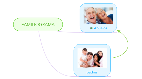 Mind Map: FAMILIOGRAMA